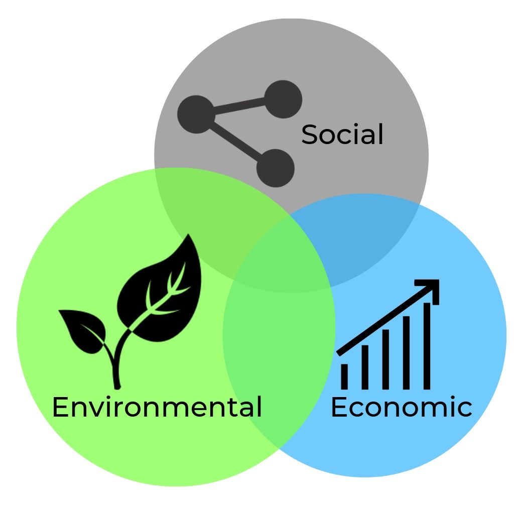 Sustainability is the core of SHILP WORLD Business model